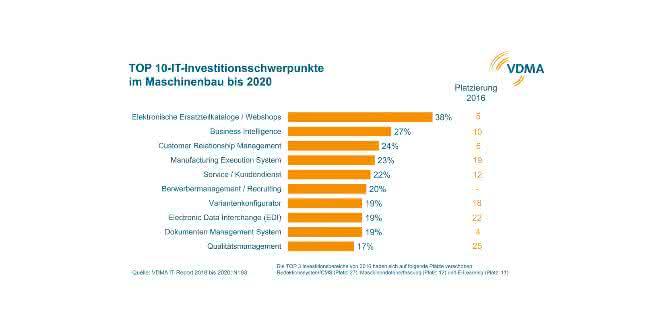 VDMA-IT-Investitionen