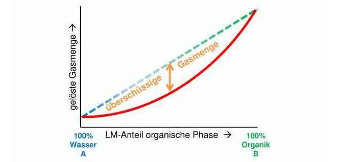 Bild 1: Schematische Darstellung der Diskrepanz zwischen der Löslichkeit von Gas in reinem Wasser (links) bzw. purem organischem Lösungsmittel (rechts) und deren Mischungen (LM = Lösungsmittel).