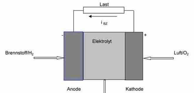Brennstoffzelle