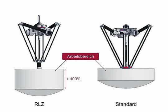 Der RLZ (links) von autonox24 bietet bei gleicher Baugröße einen doppelt so großen z-Hub