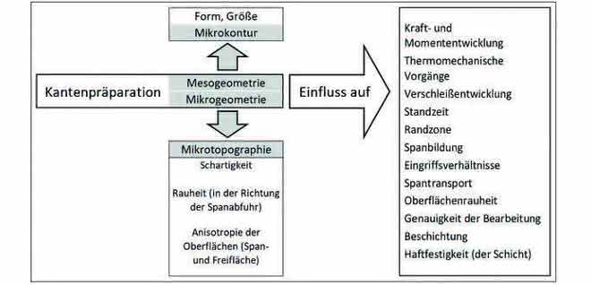 Auswirkung der Kantenpräparation.