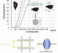 Abb. 2: Größendefinitionen bei der dynamischen Bildanalyse. Der Parameter xc min (Partikelbreite) liefert die beste Vergleichbarkeit zur klassischen Siebanalyse.