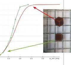 Abb. 4: Siebanalyse (grüne Sternchen) und Camsizer P4-Ergebnis (rot) für eckige, annähernd würfelförmige Partikel: Summenkurve Q3.