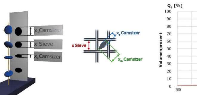 Abb. 5: Siebanalyse (schwarze Sternchen) und Camsizer P4-Ergebnis (rot) für abgeplattete Partikel: Summenkurve Q3. Die Partikel treten diagonal durch die Siebmaschen, der Camsizer detektiert kleinere und größere Projektionen, wodurch die ermittelte Verteilung breiter ist als bei der Siebung.