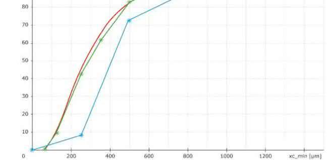 Abb. 7: Beispiel für eine fehlerhafte Siebanalyse. Messergebnisse von einer feinen Sandprobe mit Camsizer P4 (rot). Siebergebnisse aus zwei verschiedenen Laboren: Labor 1 (blaue Sternchen), Labor 2 (grüne Sternchen). Das Ergebnis von Labor 1 ist deutlich größer als das von Labor 2 und das DIA-Ergebnis. Aufgrund einer zu hohen Einwaage sind das 250 µm und 500 µm Sieb überladen, so dass kleine Partikel nicht durch die Maschen treten können. Außerdem ist bei Labor 1 die Summe der Fraktionen deutlich < 100 % (Siebverlust!). Das Siebergebnis von Labor 2 ist korrekt und passt gut zum Resultat der DIA.