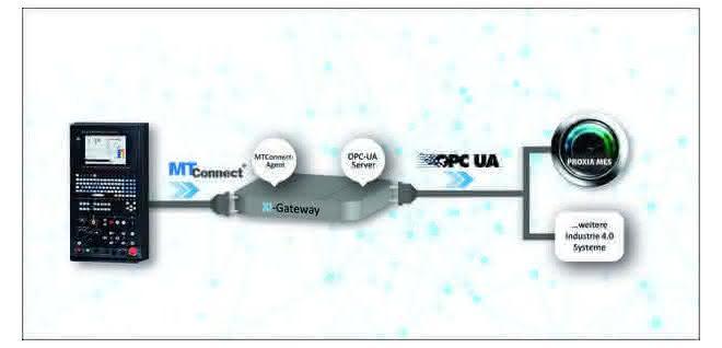 MTConnect und OPC-UA vernetzen