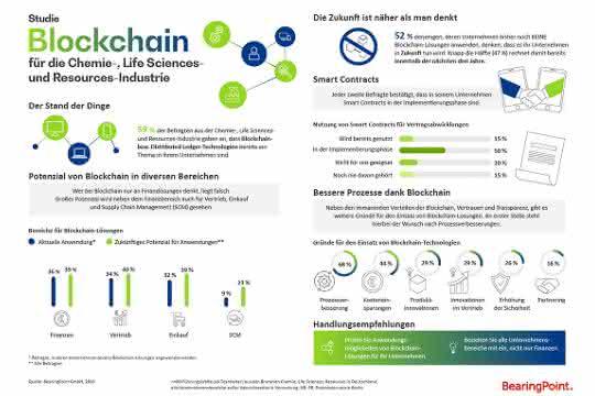BearingPoint-Studie zu Blockchain