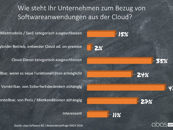 Softwareanwendungen aus der Cloud
