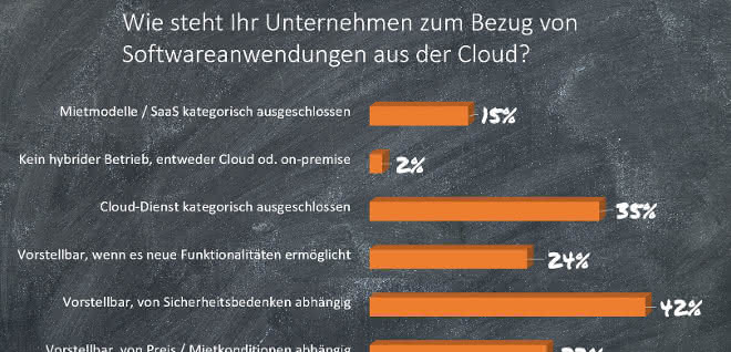 Softwareanwendungen aus der Cloud