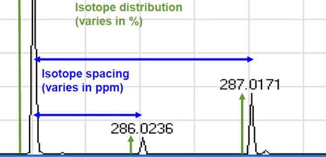 Bild 1: Isotopenverhältnisse und deren Intensitätsstreuung (in %; grün) bzw. hochauflösende Massenbestimmung (Ungenauigkeit in ppm; blau).