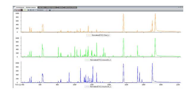 Bild 2: Vergleich TICs von Chia, Leinsamen und Sesam.