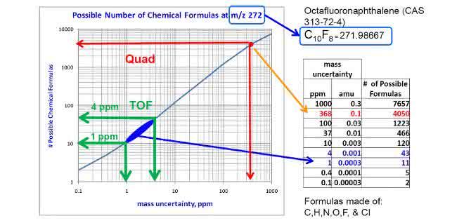 Bild 3: Vergleich der notwendigen Massengenauigkeit zur Einschränkung möglicher Summenformeln und der Leistungsfähigkeit von Quadrupolen vs hochauflösende Time of Flight-Geräte.