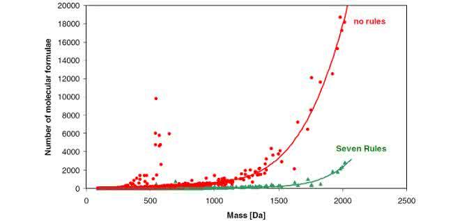 """Bild 2: Potenzial eines heuristischen Verfahrens zur Reduktion der Kandidaten bei der Vorhersage von theoretisch möglichen Summenformeln. Rot: Anzahl der berechneten Formeln mit einem üblichen Molekülgenerator; grün: Anzahl der Formeln unter Anwendung der """"Seven Golden Rules""""-Methode."""