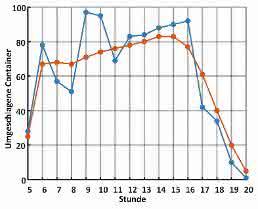 Containerabfertigung: Neuronale Netze  am Containerdepot