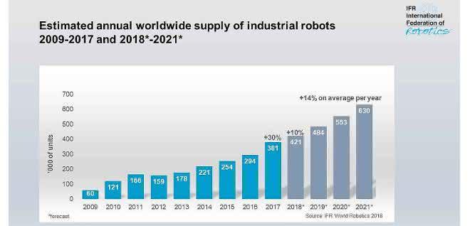 Weltweiter Absatz von Industrierobotern