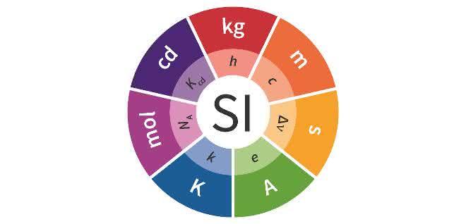 Im neuen Internationalen Einheitensystem (SI) werden sieben Naturkonstanten als definierende Bezugsgrößen festgelegt. Die sieben Basiseinheiten – in der Grafik im äußeren Kreis angeordnet – verlieren ihre herausgehobene Stellung.