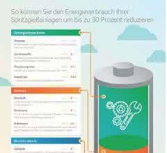 Energiesparmaßnahmen für Spritzgießanlagen