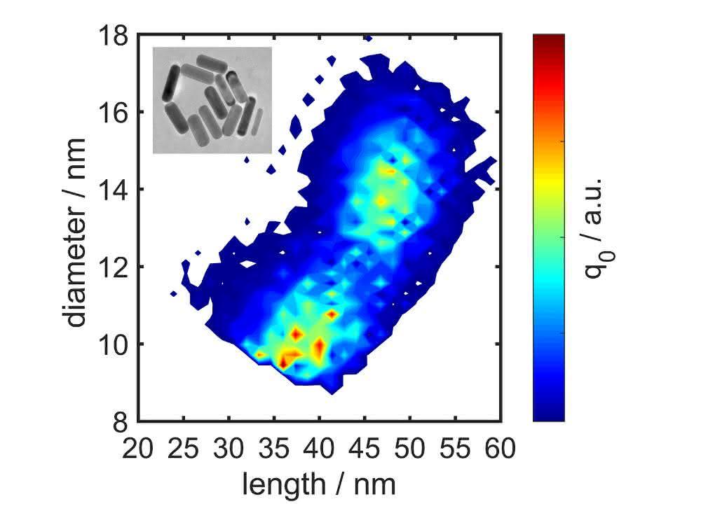 Längen- und Durchmesserverteilung von Goldpartikel