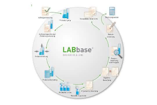 Mit LABbase® kann der komplette Workflow eines professionellen Labors bewältigt werden.