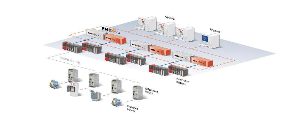 Intelligentes Energiemonitoring