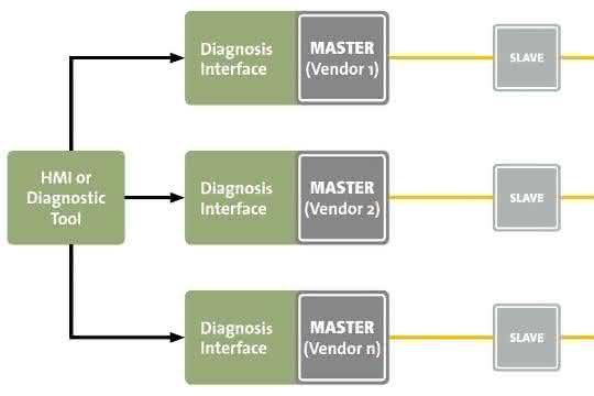 Diagnoseschnittstelle