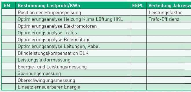Effizienprofile EM, EEPL
