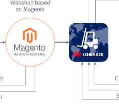 DB Schenker baut E-Commerce-Angebot aus