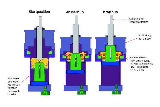Multikraftzylinder