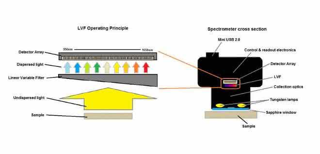 Bild 1: MicroNIR Spektrometer mit Linear Variable Filter (LVF) Technologie.  Links: Schematischer Aufbau des passiven LVF mit beschichtetem LVF und 128 Pixel InGaAs Detektor. Licht passiert den Filter in Abhängigkeit von der linearen Position nur mit bestimmter Wellenlänge. Rechts: LVF und Detektor fest verbaut in einem MicroNIR Minispektrometer.