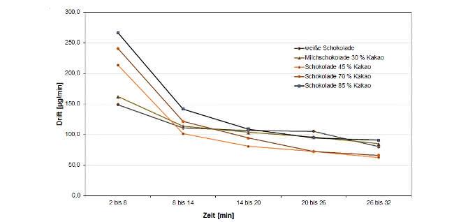 Nebenreaktionen für 1g Einwaage in Abhängigkeit von Zeit und Schokoladensorte (Drift nach Abtitration des Wassers; Integrationszeit: 6 Minuten).