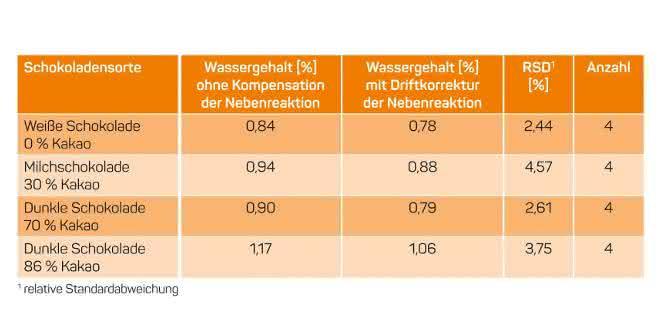 Wassergehalte in verschiedenen Schokoladenmustern. (Quelle: Metrohm)
