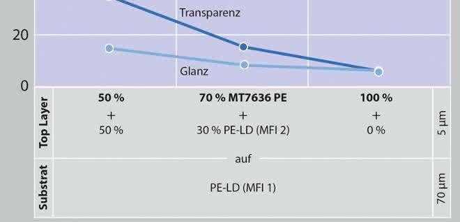ultradünne PE-LD-Decklage auf einem PE-LD-Substrat