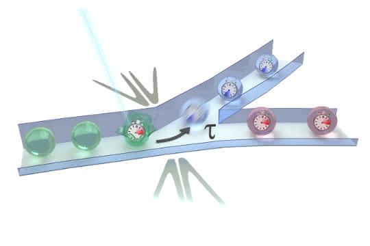 Laser und Elektroden-basiertes Sortieren von Mikrotröpfchen in einem Chip.