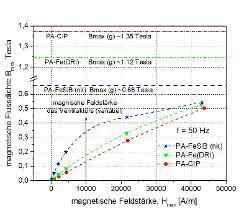 Magnetische Flussdichte-Feldstärke-Kurven