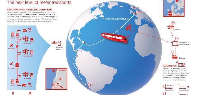 Hamburg Süd stellt Remote Container Management vor