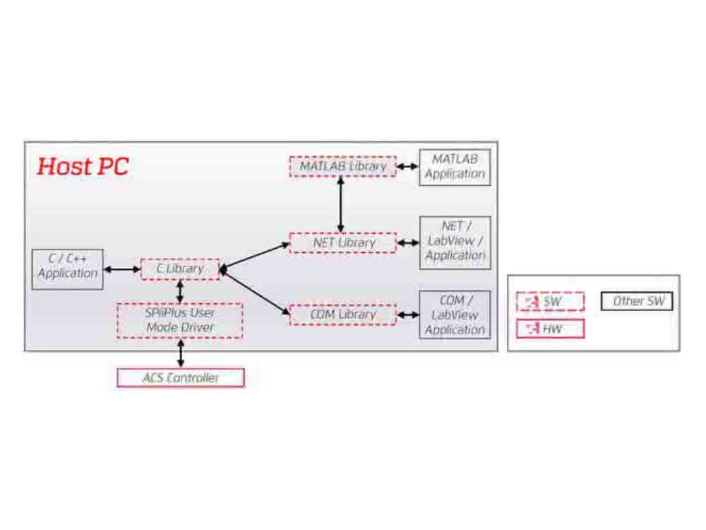 Motion-Control-Software SPiiPlus ADK Suite