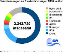 Neuzulassungen an Elektroautos weltweit 2018 in Mio.