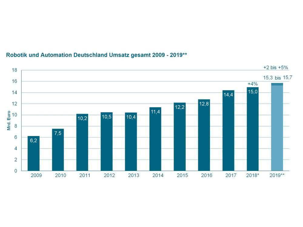 Branche: VDMA: Wachstum für Robotik und Automation in 2019