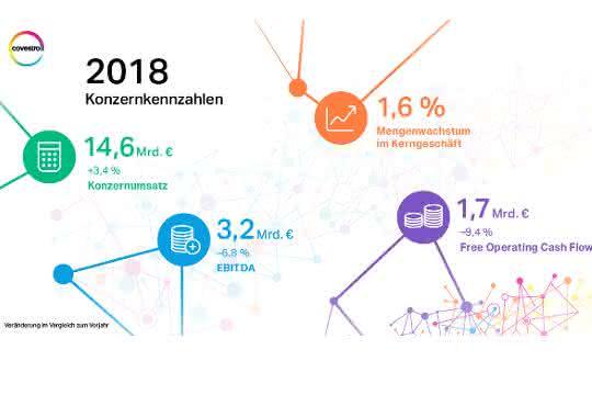 Covestro: Konzernkennzahlen des Jahres 2018