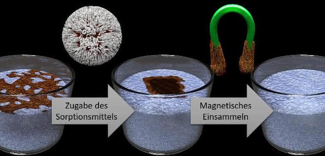 Schematische Darstellung des von FAU-Werkstoffwissenschaftlern entwickelten Verfahrens.
