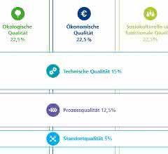 Nachhaltigkeitsansatz der DGNB-Zertifizierung