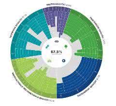 Bewertung bei der DGNB-Zertifizierung für Neubauten