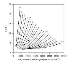 Bild 2: Experimentelle und Modell-abgeleitete kLa-Werte in untersuchten Presens-Kolben.