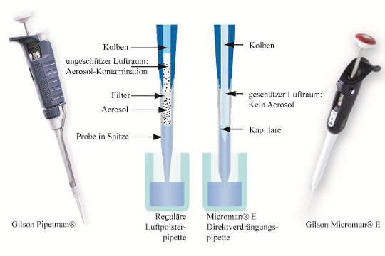 Bild 1: Zwei Pipettenkonzepte