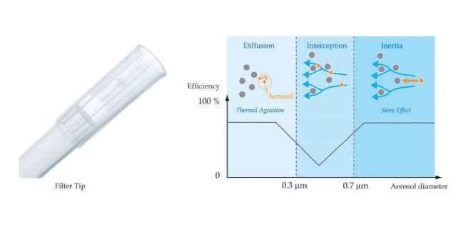Bild 3: Filtrationsmechanismus: Drei Mechanismen in Abhängigkeit von der Partikelgröße. Der Übergang zwischen den Mechanismen ist fließend.