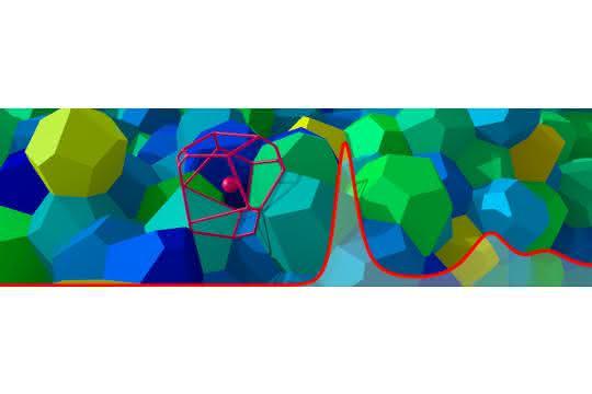 Wie ungeordnet ein System anfangs auch sein mag – wird jede Zelle einzeln optimiert, bildet sich Schritt für Schritt stets die gleiche Struktur mit einer versteckten Ordnung.