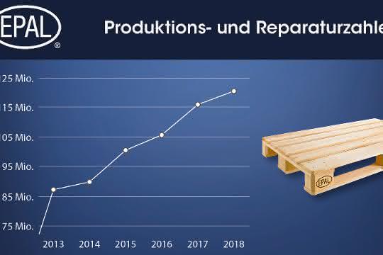 EPAL meldet plus 5,2 Prozent im Jahr 2018