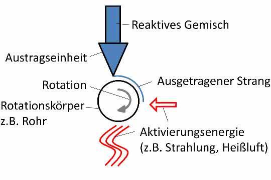 Als Ausgangsmaterial kann ein einkomponentiges reaktives Gemisch dienen
