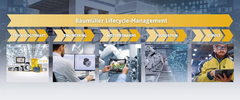 Automatisierungskonzepte: Lifecycle Management in mehreren Stationen