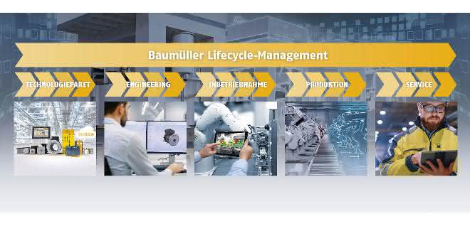 Automatisierungskonzepte: Lifecycle Management in mehreren Stationen